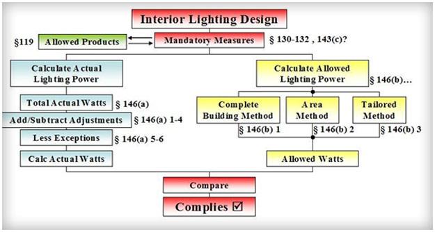 Interior Lighting Design Nice Ideas